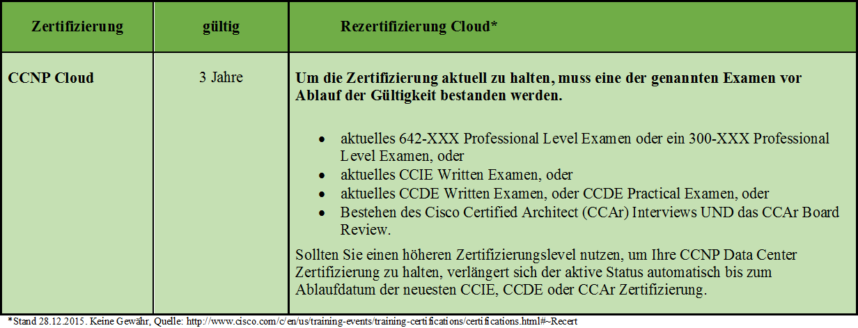 Awesome CCNP Zertifizierung Ornament - Online Birth Certificate ...