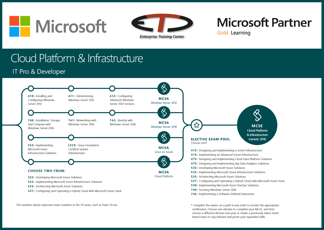 Microsoft Cloud Platform And Infrastructure Zertifizierungen Bei Etc